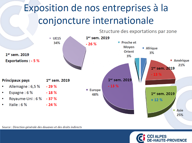Structure des exportations par zone